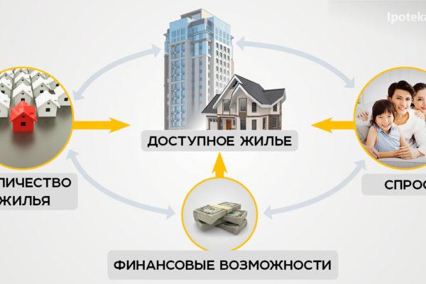 Доступное жилье в Казахстане: доступно ли оно на самом деле