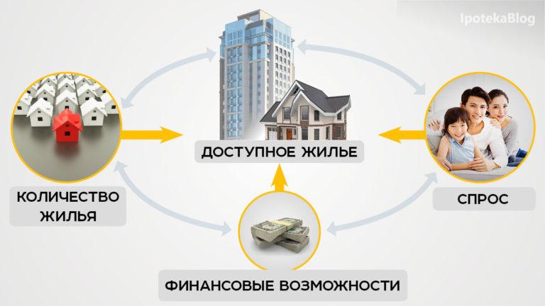 доступное жилье в казахстане